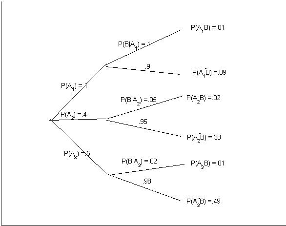 tree diagram for math probability diagram